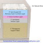 Brentwood Home Memory foam mattress layers