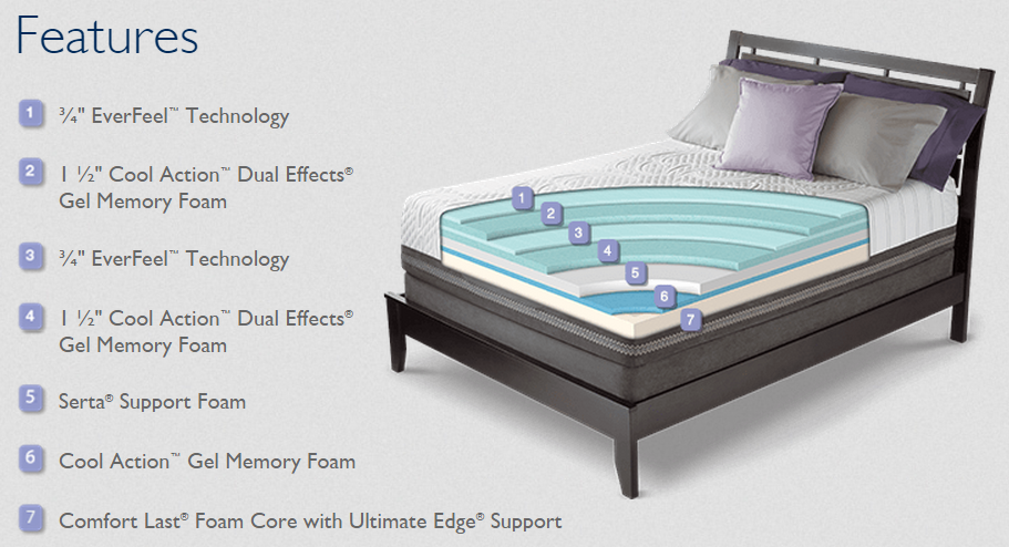 7 layers of the Serta iComfort Avid EverFeel