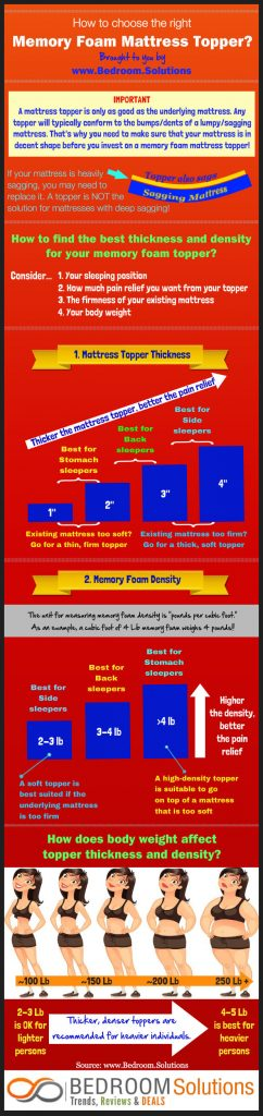 Best Memory Foam Mattress Topper Infographic