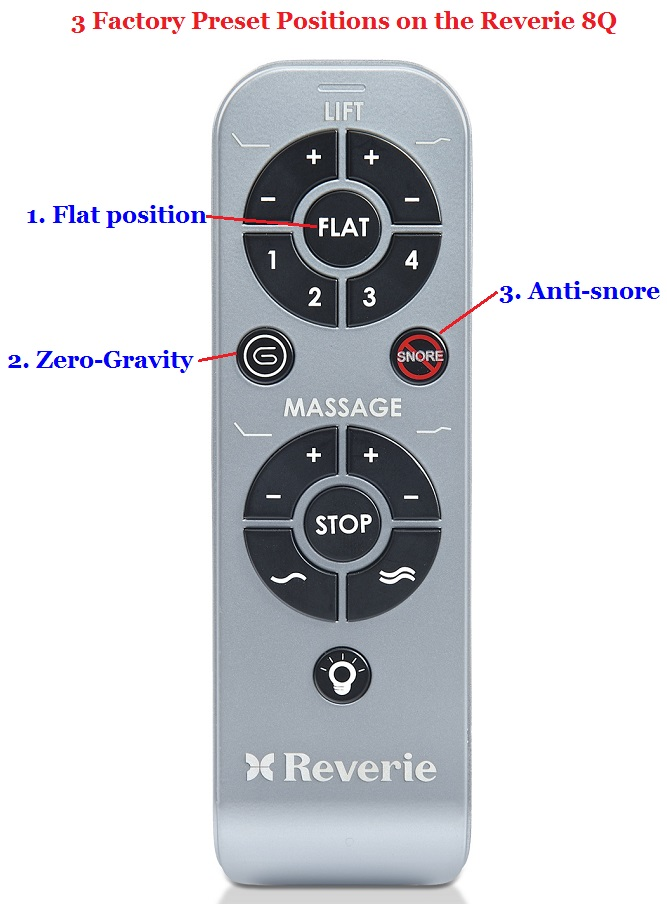 Reverie 8Q pre-set memory positions on the remote