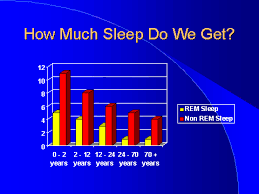 ( Sleep Requirements - Image Courtesy of academic.pgcc.edu )