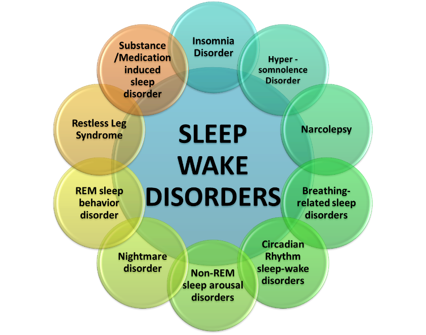 ( Sleep-Wake Disorders - Image Courtesy of www.nationalregister.org )