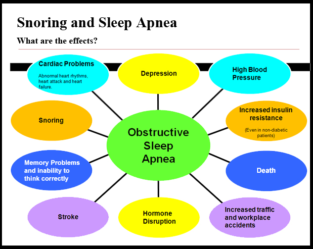 ( Obstructive Sleep Apnea Symptoms - Image Courtesy of orthodonticreviews.blogspot.com )