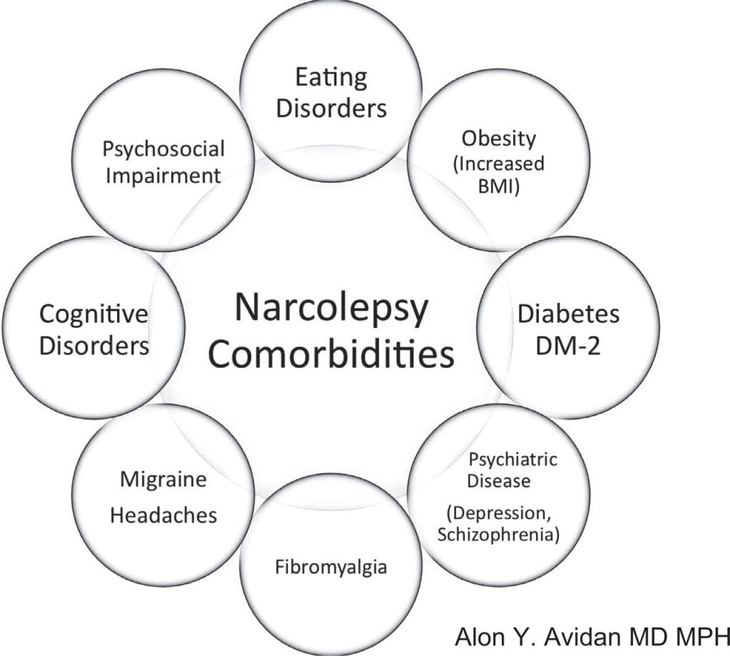 ( Narcolepsy Comorbidities - Image Courtesy of books.publications.chestnet.org )