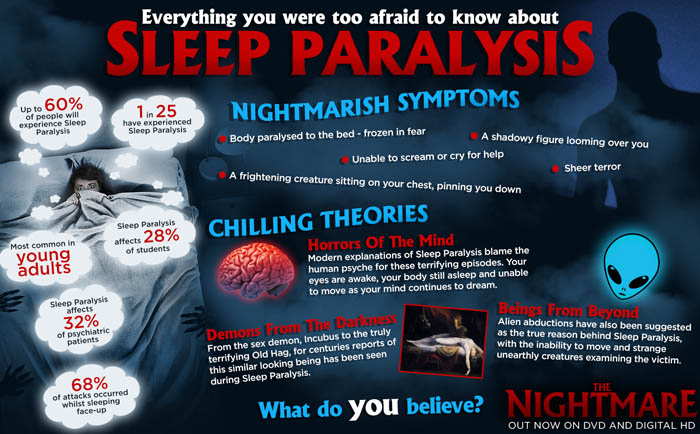 ( Sleep Paralysis - Image Courtesy of nerdsleep.com )