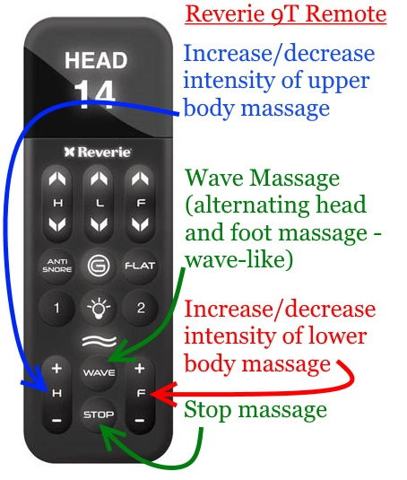 Reverie 9T massage functions of remote controller