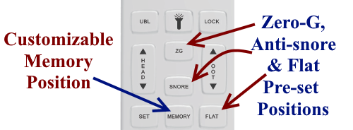 iDealBed 4i preset and customizable memory positions